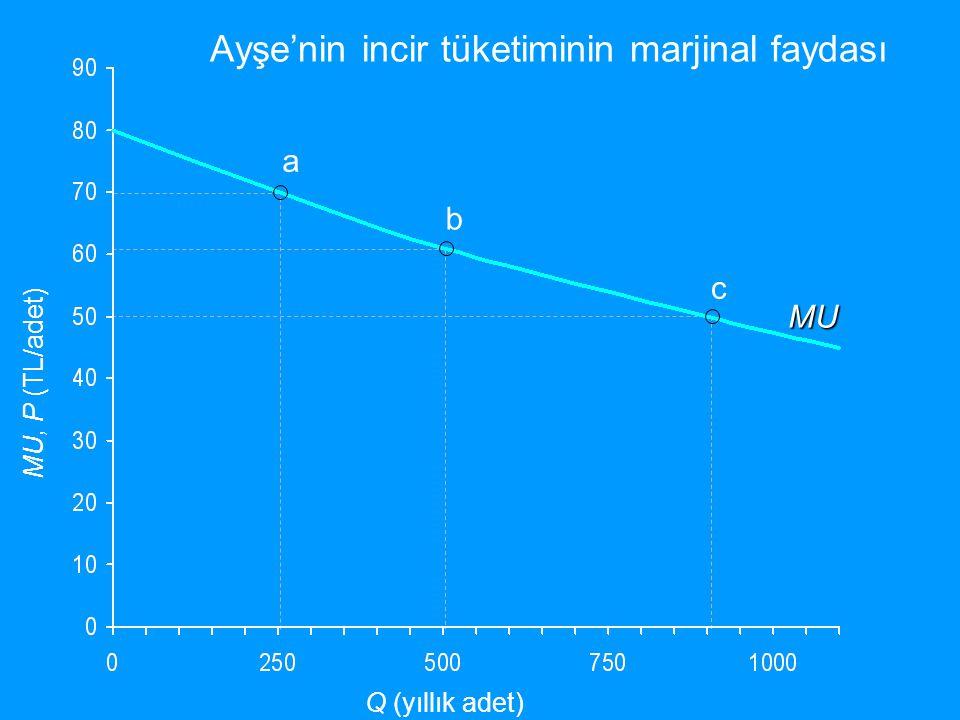 a b c MU, P (TL/adet) Q (yıllık adet) Tüketicirantı MU Ayşe'nin incir tüketiminin marjinal faydası