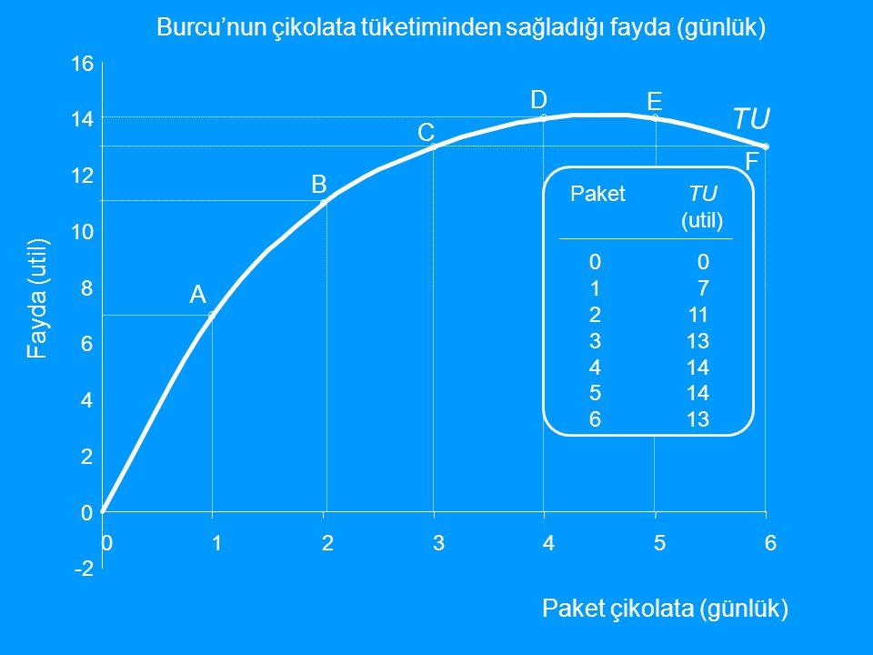 -2 0 2 4 6 8 10 12 14 16 0123456 PaketTU (util) 01234560123456 0 7 11 13 14 13 MU (util) - 7 4 2 1 0 Fayda (util) Paket çikolata (günlük) TU MU Burcu'nun çikolata tüketiminden sağladığı fayda (günlük) A B C D E F MU = ∆TU / ∆ Q