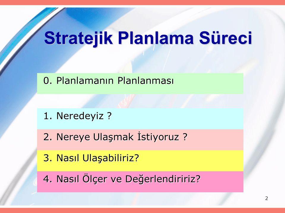 3 Benimsetme Stratejik Planlama Ekibinin Oluşturulması Takım Bilincinin Oluşturulması Çalışma Normlarının Belirlenmesi Durum Analizi Paydaş Belirleme Paydaş Analizi Paydaş Görüşmeleri GZFT ve Öneriler Mevzuat Analizi Strateji Alanları Stratejik Amaçlar Hedefler Performans Kriterleri Stratejiler Faaliyet ve Projeler Görüşlerin Alınması Performans Planı İLKELE R VİZYON MİSYO N İş Takviminin Oluşturulması Stratejik Konular Kritik Başarı Faktörler i Nihai SP 3 0 1 2 4 UYGULAMA