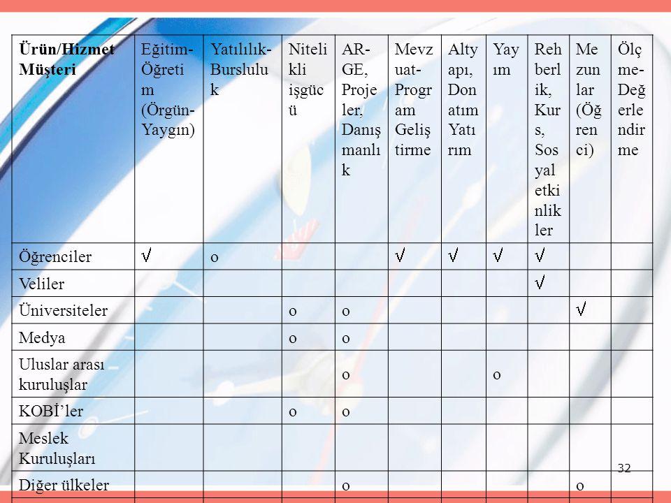 32 Ürün/Hizmet Müşteri Eğitim- Öğreti m (Örgün- Yaygın) Yatılılık- Burslulu k Niteli kli işgüc ü AR- GE, Proje ler, Danış manlı k Mevz uat- Progr am G