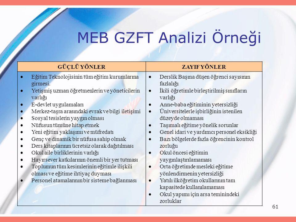 61 MEB GZFT Analizi Örneği GÜÇLÜ YÖNLERZAYIF YÖNLER  Eğitim Teknolojisinin tüm eğitim kurumlarına girmesi.  Yetişmiş uzman öğretmenlerin ve yönetici