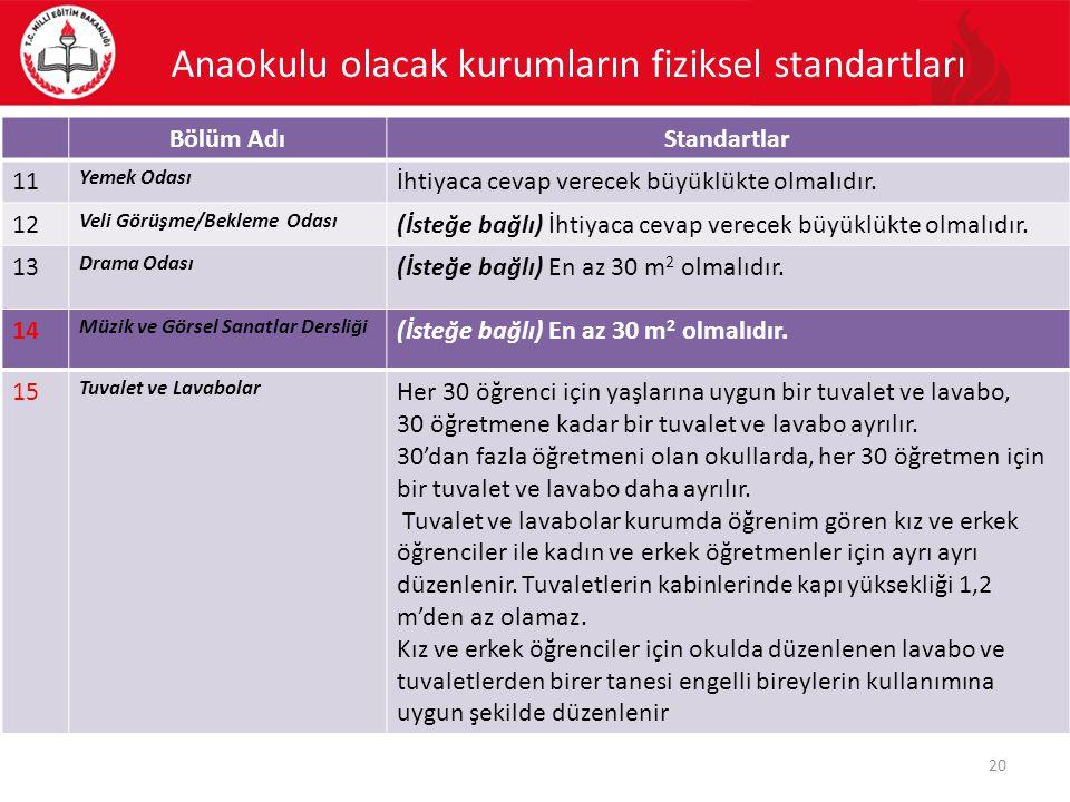 Anaokulu olacak kurumların fiziksel standartları Bölüm AdıStandartlar 11 Yemek Odası İhtiyaca cevap verecek büyüklükte olmalıdır. 12 Veli Görüşme/Bekl
