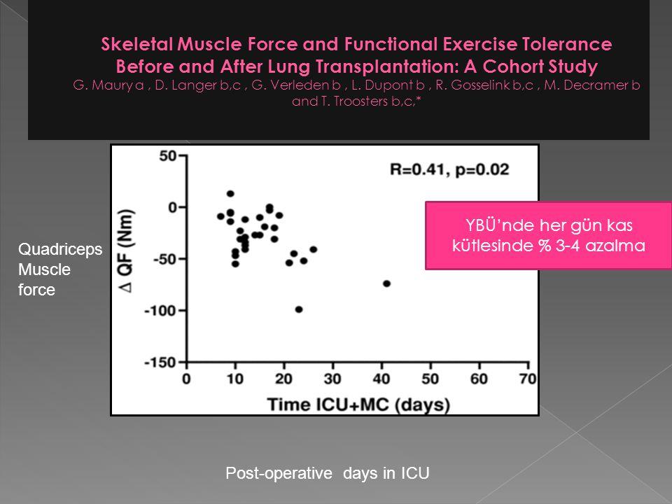 Post-operative days in ICU Quadriceps Muscle force YBÜ'nde her gün kas kütlesinde % 3-4 azalma