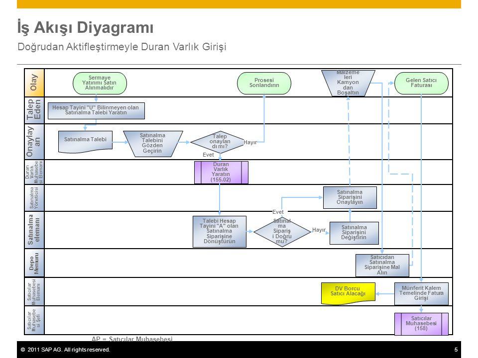 ©2011 SAP AG. All rights reserved.5 İş Akışı Diyagramı Doğrudan Aktifleştirmeyle Duran Varlık Girişi Duran Varlık Muhasebe si Elemanı Satınalma eleman
