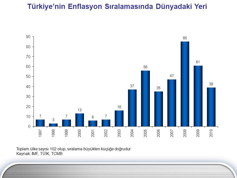 Türkiye'nin Enflasyon Sıralamasında Dünyadaki Yeri Toplam ülke sayısı 102 olup, sıralama büyükten küçüğe doğrudur. Kaynak: IMF, TÜİK, TCMB