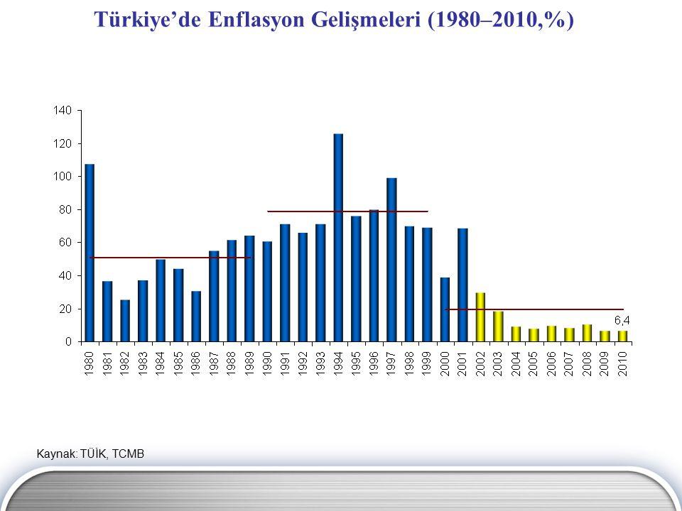 Türkiye'de Enflasyon Gelişmeleri (1980–2010,%) Kaynak: TÜİK, TCMB