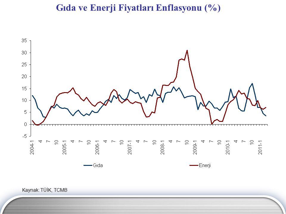 Gıda ve Enerji Fiyatları Enflasyonu (%) Kaynak: TÜİK, TCMB