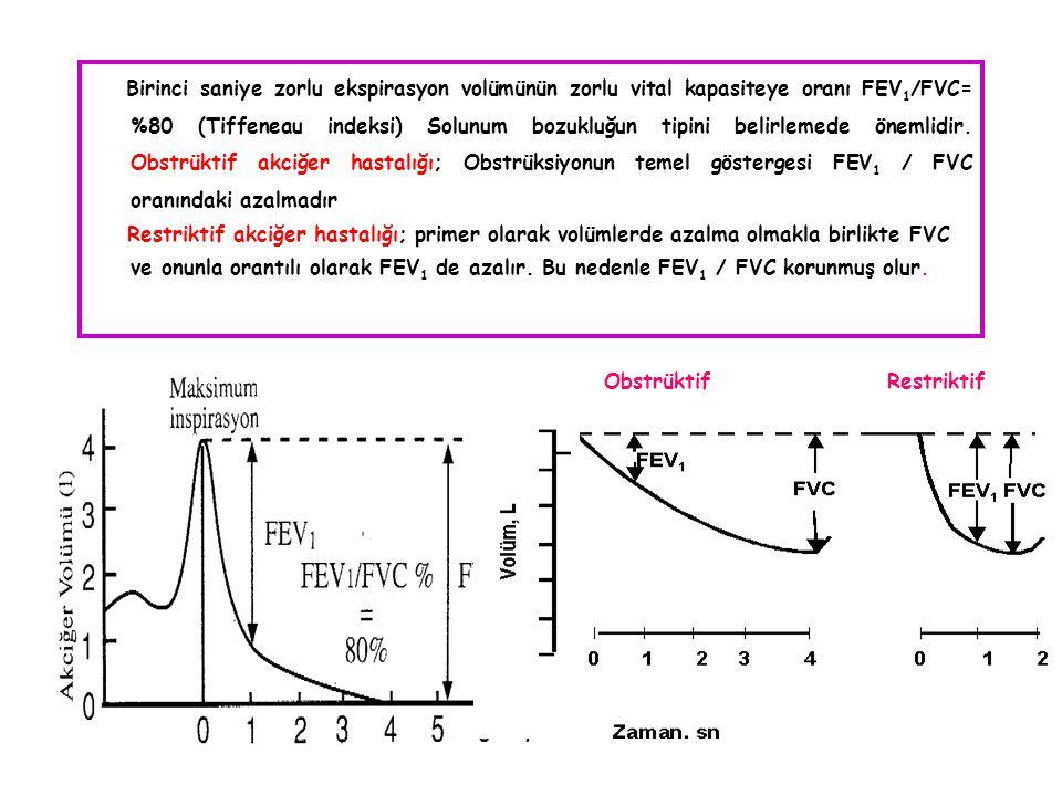 Birinci saniye zorlu ekspirasyon volümünün zorlu vital kapasiteye oranı FEV 1 /FVC= %80 (Tiffeneau indeksi) Solunum bozukluğun tipini belirlemede önem