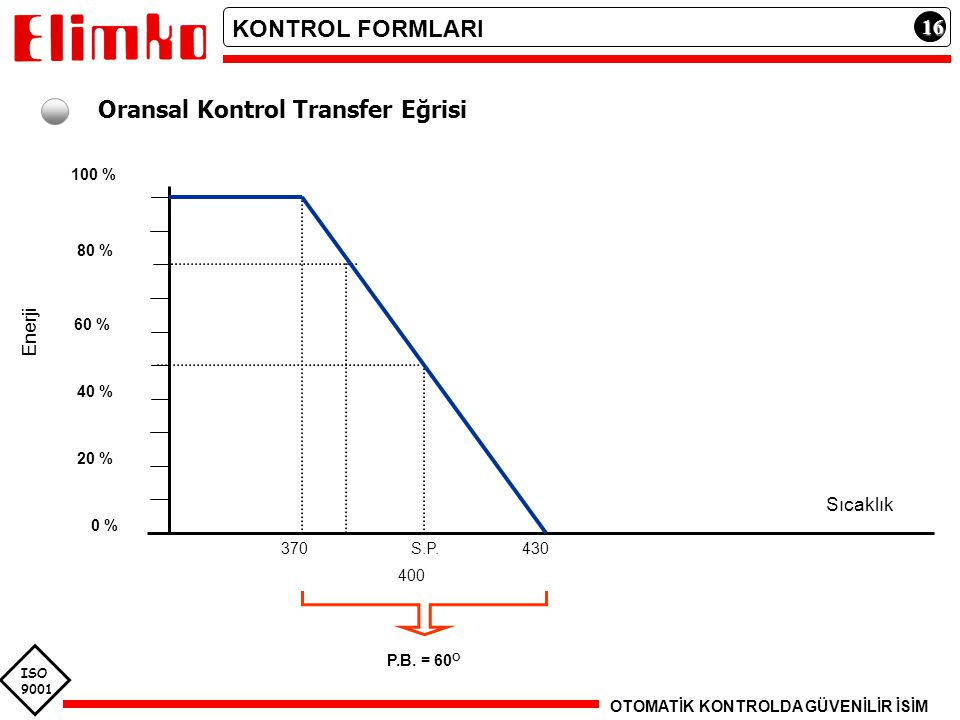 ISO 9001 16161616 Oransal Kontrol Transfer Eğrisi 100 % 80 % 60 % 40 % 20 % 0 % 370430S.P. P.B. = 60 O Sıcaklık 400 Enerji KONTROL FORMLARI OTOMATİK K