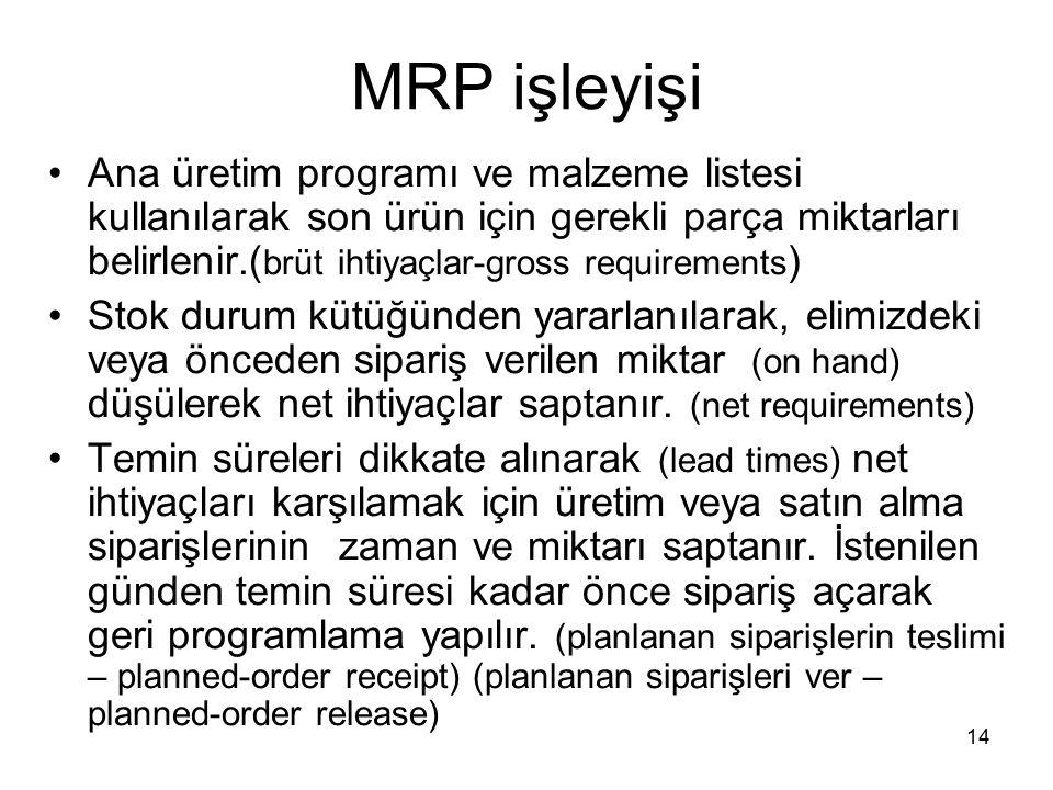 MRP işleyişi Ana üretim programı ve malzeme listesi kullanılarak son ürün için gerekli parça miktarları belirlenir.( brüt ihtiyaçlar-gross requirement
