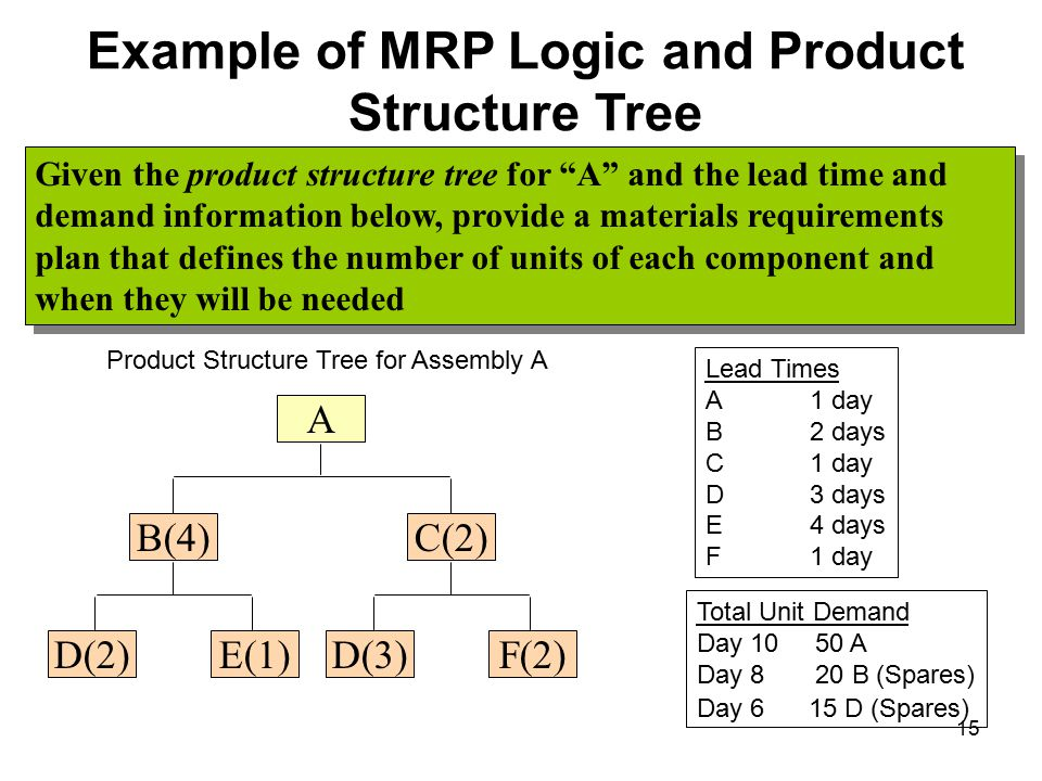 Example of MRP Logic and Product Structure Tree B(4) E(1)D(2) C(2) F(2)D(3) A Product Structure Tree for Assembly A Lead Times A1 day B 2 days C1 day