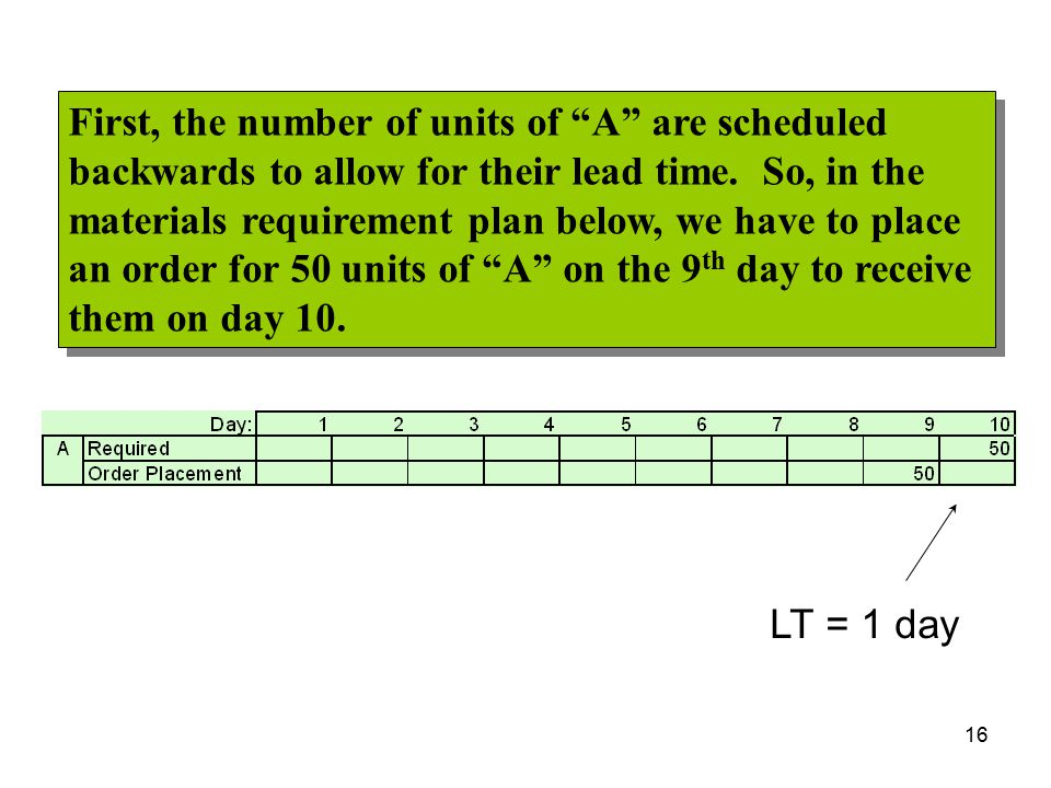 "LT = 1 day First, the number of units of ""A"" are scheduled backwards to allow for their lead time. So, in the materials requirement plan below, we hav"
