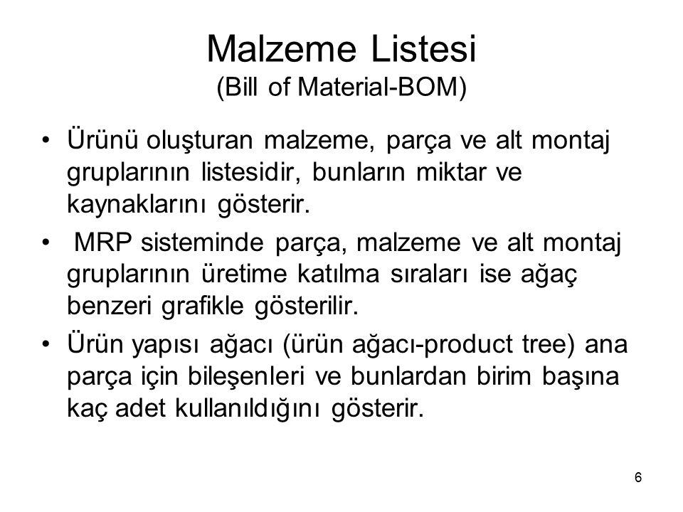 Malzeme Listesi (Bill of Material-BOM) Ürünü oluşturan malzeme, parça ve alt montaj gruplarının listesidir, bunların miktar ve kaynaklarını gösterir.