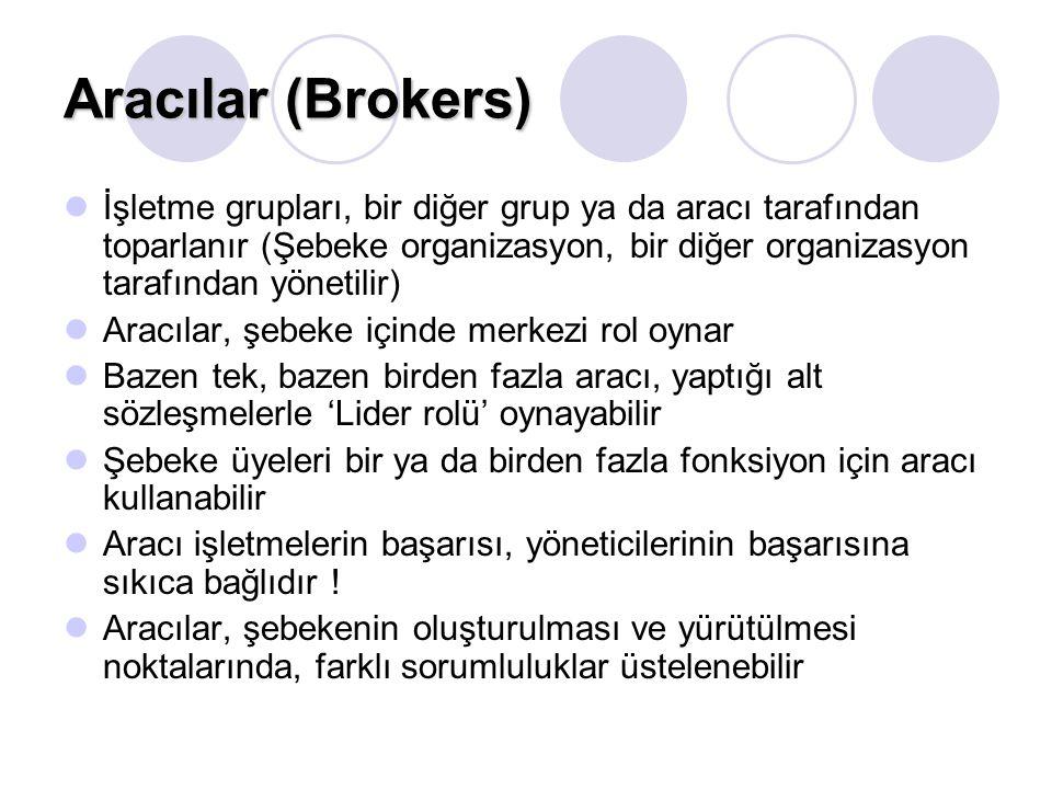 Aracılar (Brokers) İşletme grupları, bir diğer grup ya da aracı tarafından toparlanır (Şebeke organizasyon, bir diğer organizasyon tarafından yönetili