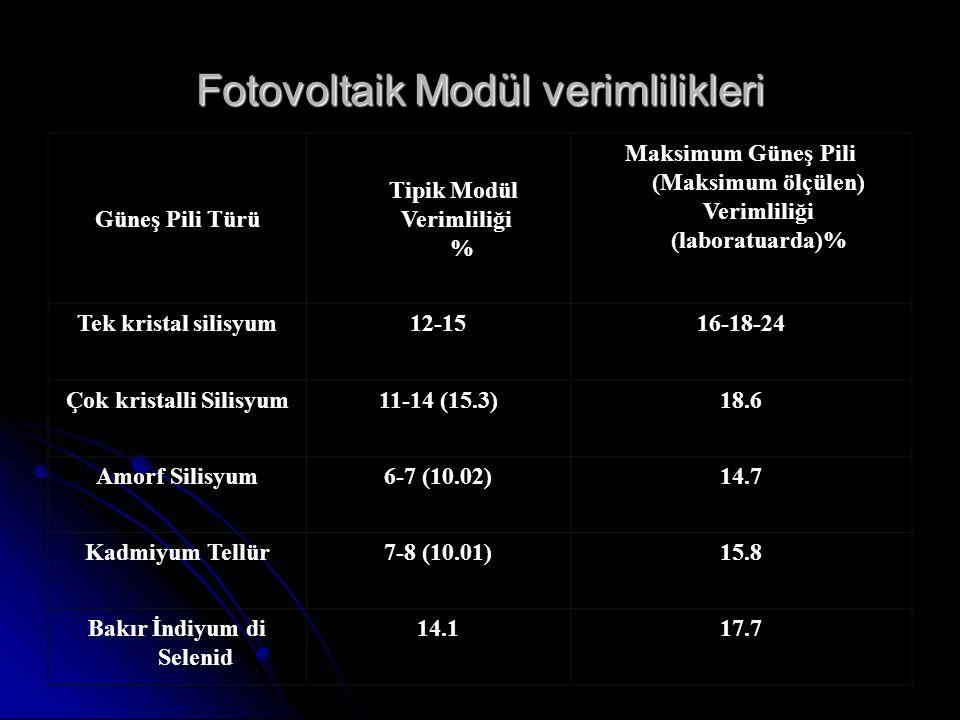 Fotovoltaik Modül verimlilikleri Güneş Pili Türü Tipik Modül Verimliliği % Maksimum Güneş Pili (Maksimum ölçülen) Verimliliği (laboratuarda)% Tek kristal silisyum12-1516-18-24 Çok kristalli Silisyum11-14 (15.3)18.6 Amorf Silisyum6-7 (10.02)14.7 Kadmiyum Tellür7-8 (10.01)15.8 Bakır İndiyum di Selenid 14.117.7