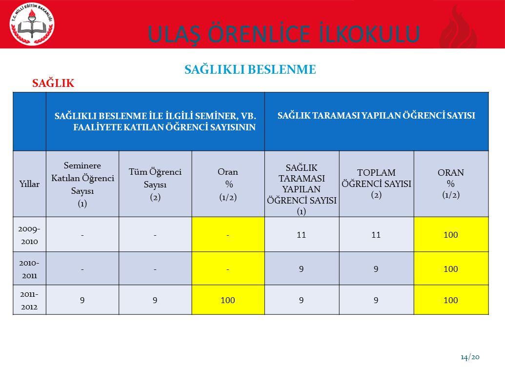 ULAŞ ÖRENLİCE İLKOKULU 14/20 SAĞLIKLI BESLENME SAĞLIKLI BESLENME İLE İLGİLİ SEMİNER, VB.