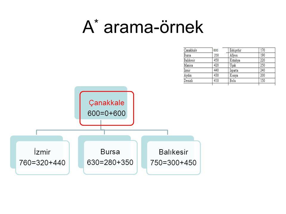 A * arama-örnek Çanakkale 600=0+600 İzmir 760=320+440 Bursa 630=280+350 Balıkesir 750=300+450