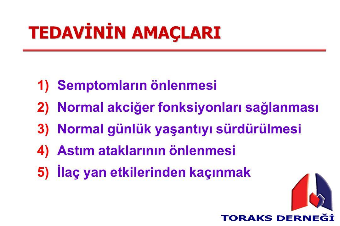 TEDAVİNİN AMAÇLARI 1)Semptomların önlenmesi 2)Normal akciğer fonksiyonları sağlanması 3)Normal günlük yaşantıyı sürdürülmesi 4)Astım ataklarının önlenmesi 5)İlaç yan etkilerinden kaçınmak