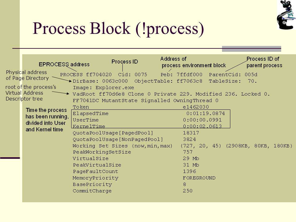 Process Block (!process) Physical address of Page Directory root of the process's Virtual Address Descriptor tree