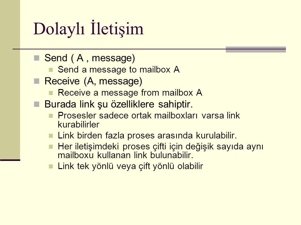 Dolaylı İletişim Send ( A, message) Send a message to mailbox A Receive (A, message) Receive a message from mailbox A Burada link şu özelliklere sahiptir.