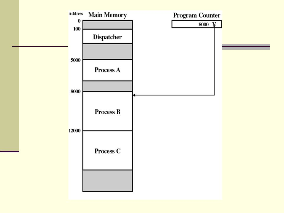 Sınırlı Buffer Durumu (Insert) Üretici proses paylaşılmış bellek alanını kullanıyor Tüketici proses paylaşılmış bellek alanını kullanıyor: