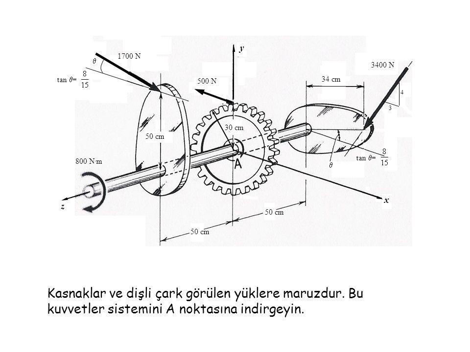 Kasnaklar ve dişli çark görülen yüklere maruzdur. Bu kuvvetler sistemini A noktasına indirgeyin. y x 500 N 1700 N 3400 N 3 4  tan  30 cm 50 cm 34
