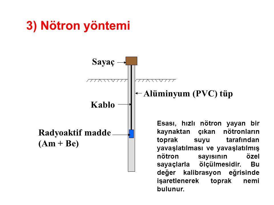 3) Nötron yöntemi Sayaç Kablo Radyoaktif madde (Am + Be) Alüminyum (PVC) tüp Esası, hızlı nötron yayan bir kaynaktan çıkan nötronların toprak suyu tarafından yavaşlatılması ve yavaşlatılmış nötron sayısının özel sayaçlarla ölçülmesidir.