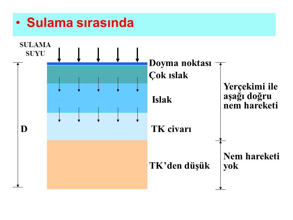 Sulama sırasında SULAMA SUYU Doyma noktası Çok ıslak Islak TK civarı TK'den düşük Yerçekimi ile aşağı doğru nem hareketi Nem hareketi yok D