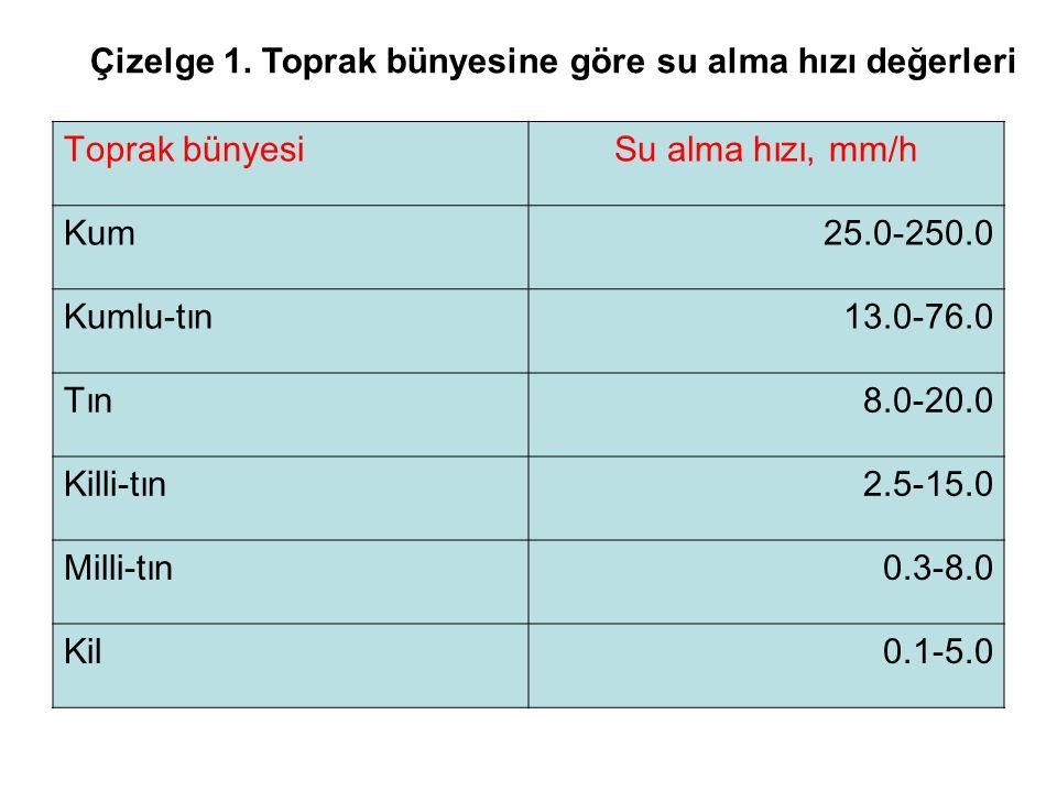 Çizelge 1.