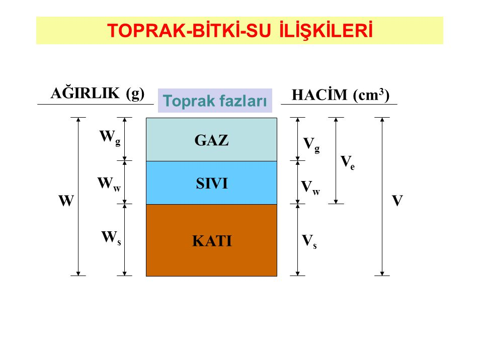D= 60qT / wL Eşitlikte; D= Toprağa giren su miktarı (eklemeli su alma), mm q = Toprağa giren suyun debisi (7.kolon değerleri), L/s T= Suyun toprağa girme süresi (eklemeli zaman, 4.kolon değerleri), dak., w=Deneme karıklarının aralığı, m L= Deneme karığı uzunluğu, m'dir.