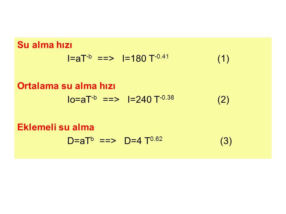 Su alma hızı I=aT -b ==> I=180 T -0.41 (1) Ortalama su alma hızı Io=aT -b ==> I=240 T -0.38 (2) Eklemeli su alma D=aT b ==> D=4 T 0.62 (3)