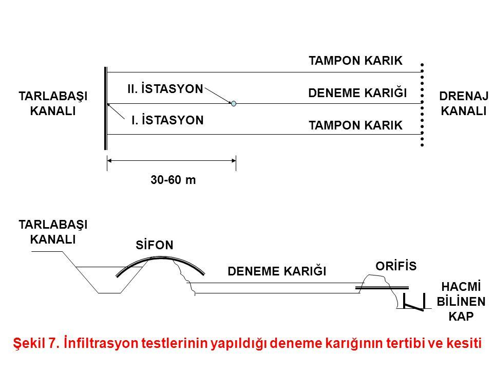 TARLABAŞI KANALI DRENAJ KANALI 30-60 m TAMPON KARIK DENEME KARIĞI II.