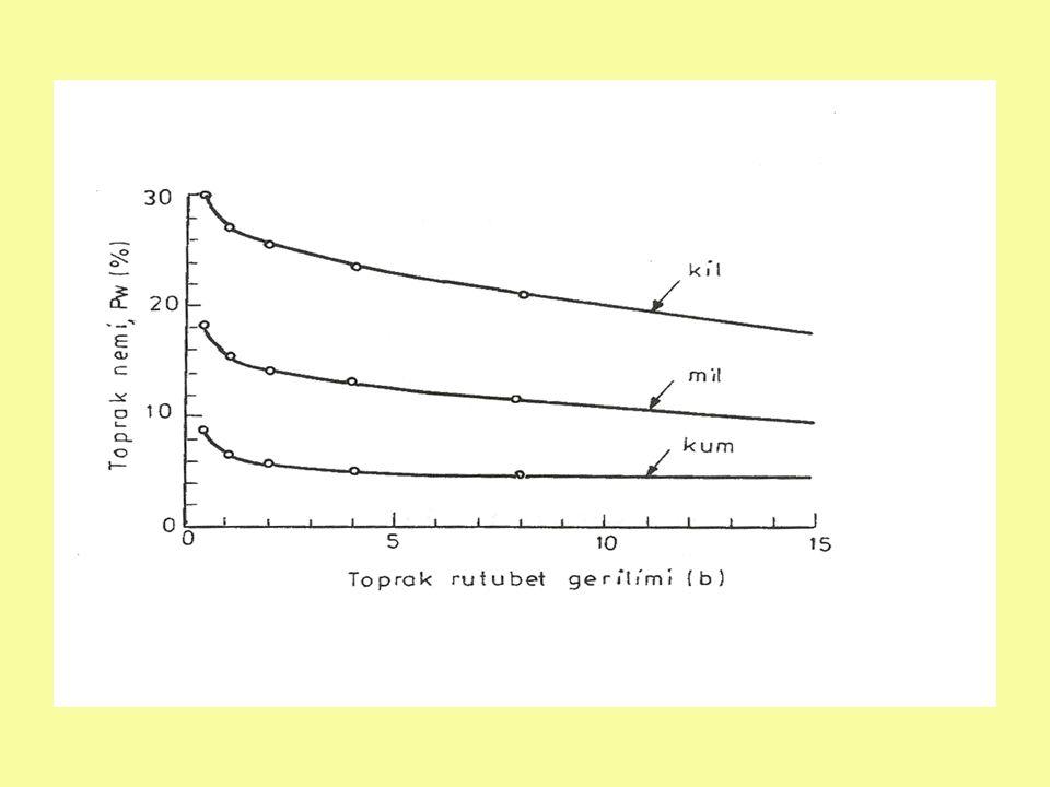 Toprakta suyun hareketi Doymuş toprak koşullarında –Yerçekiminin etkisi ile –Basınç yükünün yüksek olduğu noktadan basınç yükünün düşük olduğu noktaya doğru Doymamış toprak koşullarında –Kapilar kuvvetler ve yerçekiminin etkisi ile –TRG'nin düşük olduğu noktadan yüksek olduğu noktaya doğru (Nemin yüksek olduğu noktadan düşük olduğu noktaya doğru)