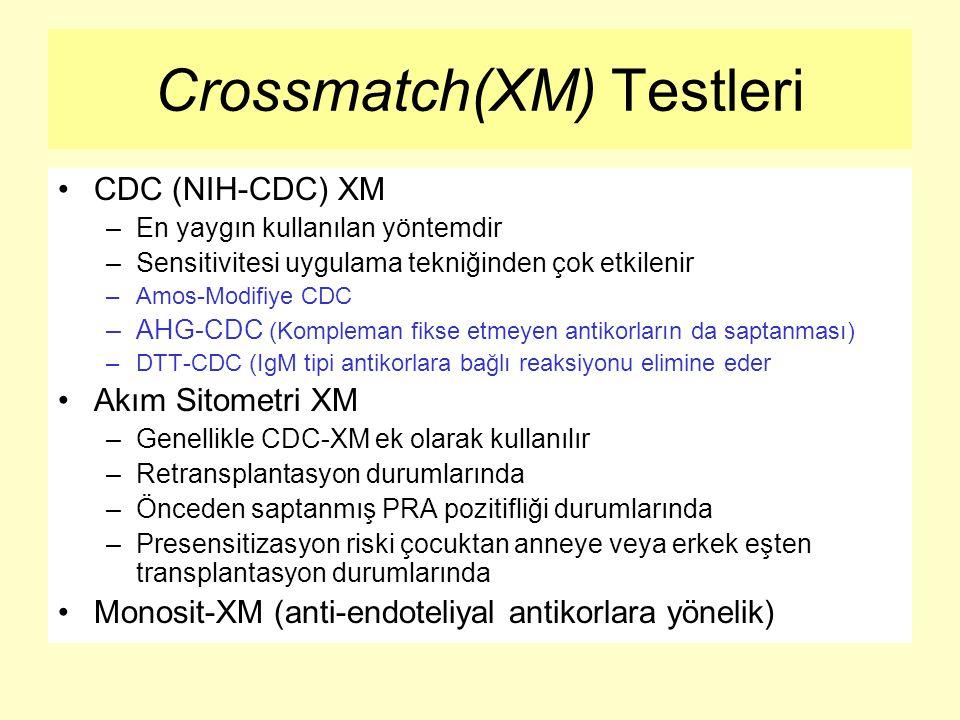 Crossmatch(XM) Testleri CDC (NIH-CDC) XM –En yaygın kullanılan yöntemdir –Sensitivitesi uygulama tekniğinden çok etkilenir –Amos-Modifiye CDC –AHG-CDC (Kompleman fikse etmeyen antikorların da saptanması) –DTT-CDC (IgM tipi antikorlara bağlı reaksiyonu elimine eder Akım Sitometri XM –Genellikle CDC-XM ek olarak kullanılır –Retransplantasyon durumlarında –Önceden saptanmış PRA pozitifliği durumlarında –Presensitizasyon riski çocuktan anneye veya erkek eşten transplantasyon durumlarında Monosit-XM (anti-endoteliyal antikorlara yönelik)