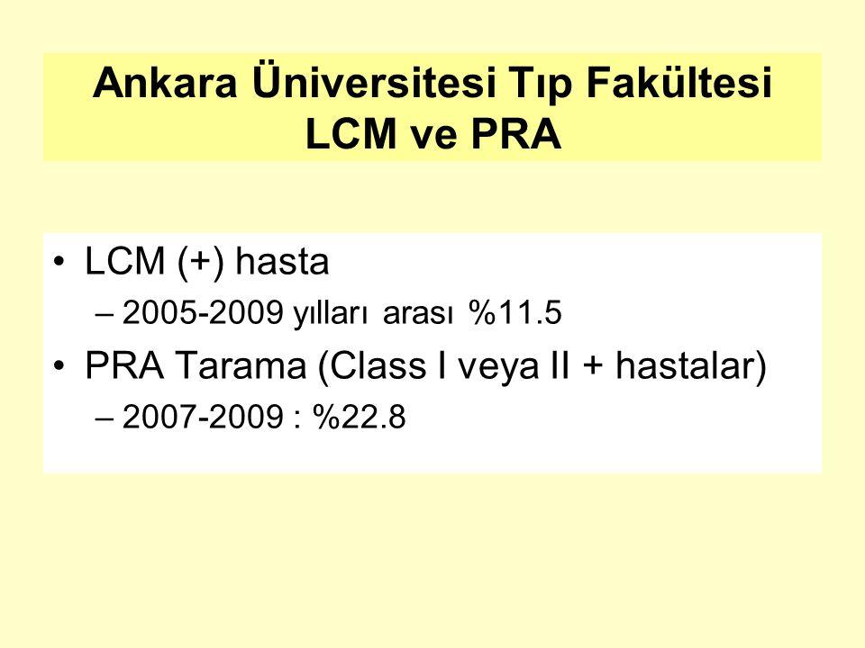 Ankara Üniversitesi Tıp Fakültesi LCM ve PRA LCM (+) hasta –2005-2009 yılları arası %11.5 PRA Tarama (Class I veya II + hastalar) –2007-2009 : %22.8