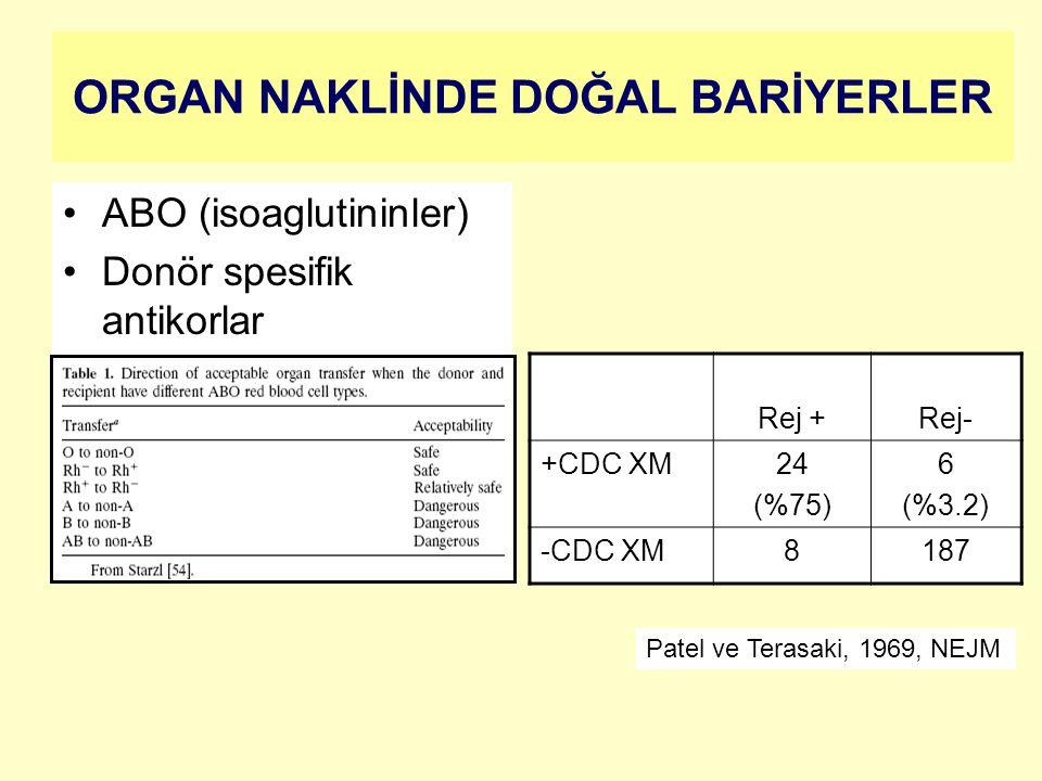 ORGAN NAKLİNDE DOĞAL BARİYERLER ABO (isoaglutininler) Donör spesifik antikorlar Rej +Rej- +CDC XM24 (%75) 6 (%3.2) -CDC XM8187 Patel ve Terasaki, 1969, NEJM