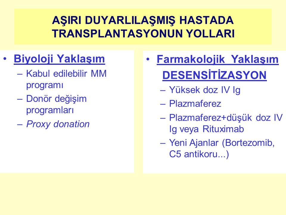 AŞIRI DUYARLILAŞMIŞ HASTADA TRANSPLANTASYONUN YOLLARI Biyoloji Yaklaşım –Kabul edilebilir MM programı –Donör değişim programları –Proxy donation Farmakolojik Yaklaşım DESENSİTİZASYON –Yüksek doz IV Ig –Plazmaferez –Plazmaferez+düşük doz IV Ig veya Rituximab –Yeni Ajanlar (Bortezomib, C5 antikoru...)