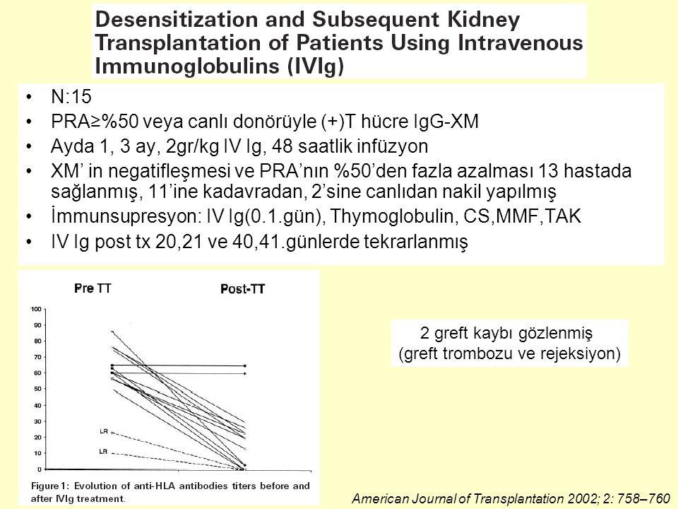 N:15 PRA≥%50 veya canlı donörüyle (+)T hücre IgG-XM Ayda 1, 3 ay, 2gr/kg IV Ig, 48 saatlik infüzyon XM' in negatifleşmesi ve PRA'nın %50'den fazla azalması 13 hastada sağlanmış, 11'ine kadavradan, 2'sine canlıdan nakil yapılmış İmmunsupresyon: IV Ig(0.1.gün), Thymoglobulin, CS,MMF,TAK IV Ig post tx 20,21 ve 40,41.günlerde tekrarlanmış American Journal of Transplantation 2002; 2: 758–760 2 greft kaybı gözlenmiş (greft trombozu ve rejeksiyon)