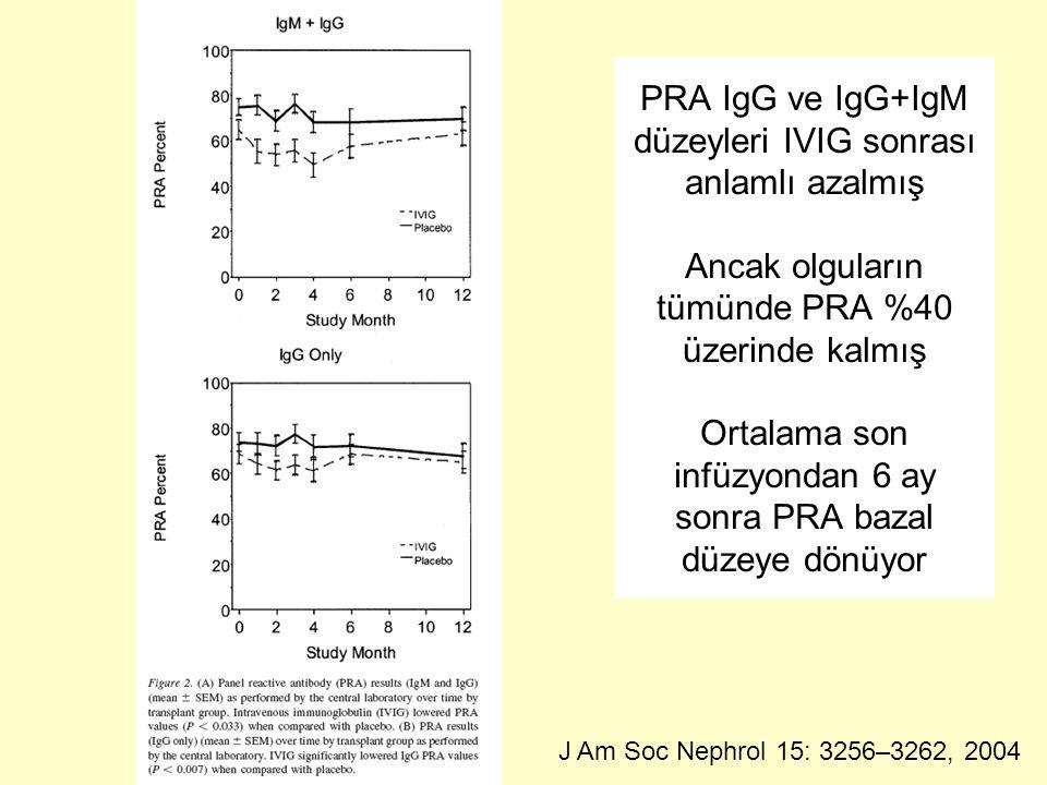 PRA IgG ve IgG+IgM düzeyleri IVIG sonrası anlamlı azalmış Ancak olguların tümünde PRA %40 üzerinde kalmış Ortalama son infüzyondan 6 ay sonra PRA bazal düzeye dönüyor J Am Soc Nephrol 15: 3256–3262, 2004