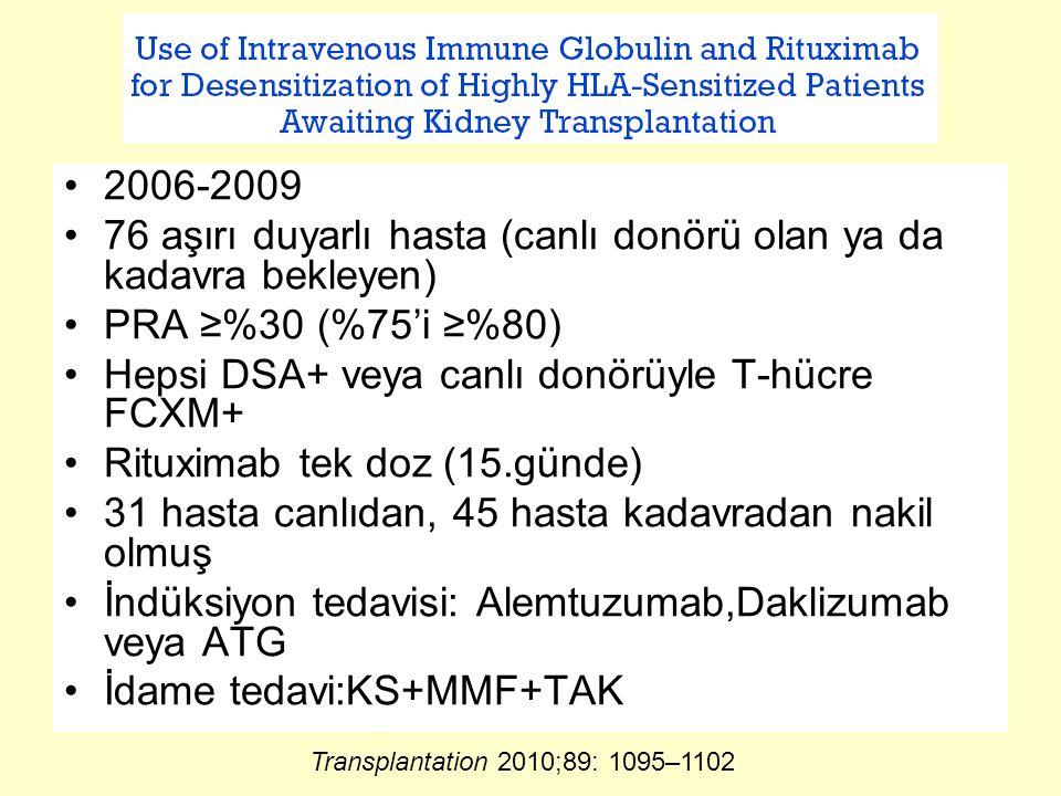 2006-2009 76 aşırı duyarlı hasta (canlı donörü olan ya da kadavra bekleyen) PRA ≥%30 (%75'i ≥%80) Hepsi DSA+ veya canlı donörüyle T-hücre FCXM+ Rituximab tek doz (15.günde) 31 hasta canlıdan, 45 hasta kadavradan nakil olmuş İndüksiyon tedavisi: Alemtuzumab,Daklizumab veya ATG İdame tedavi:KS+MMF+TAK Transplantation 2010;89: 1095–1102