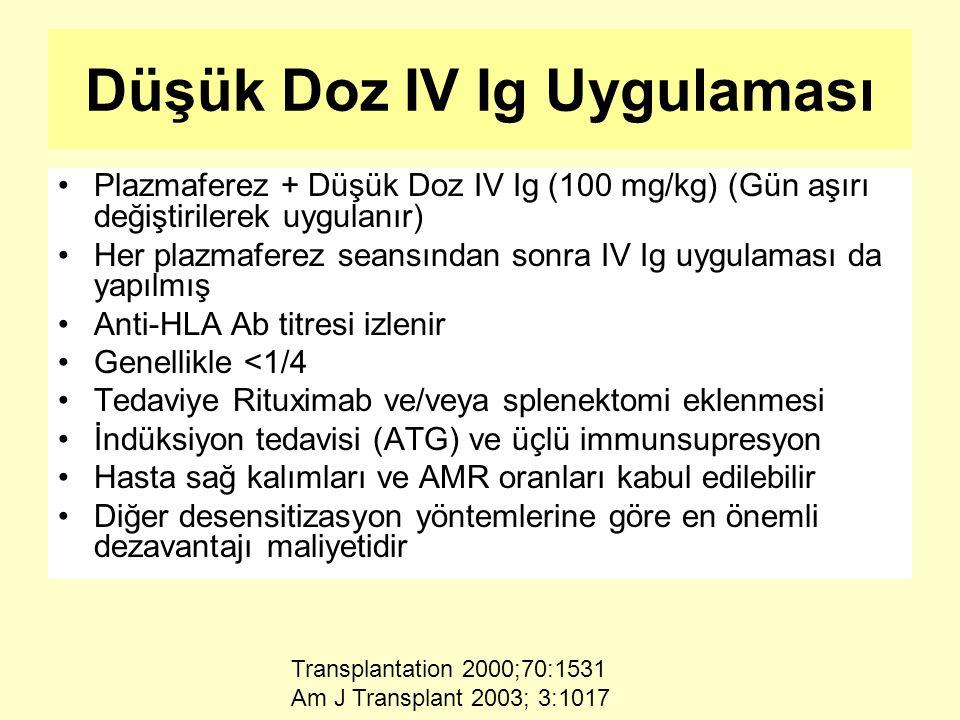Düşük Doz IV Ig Uygulaması Plazmaferez + Düşük Doz IV Ig (100 mg/kg) (Gün aşırı değiştirilerek uygulanır) Her plazmaferez seansından sonra IV Ig uygulaması da yapılmış Anti-HLA Ab titresi izlenir Genellikle <1/4 Tedaviye Rituximab ve/veya splenektomi eklenmesi İndüksiyon tedavisi (ATG) ve üçlü immunsupresyon Hasta sağ kalımları ve AMR oranları kabul edilebilir Diğer desensitizasyon yöntemlerine göre en önemli dezavantajı maliyetidir Transplantation 2000;70:1531 Am J Transplant 2003; 3:1017