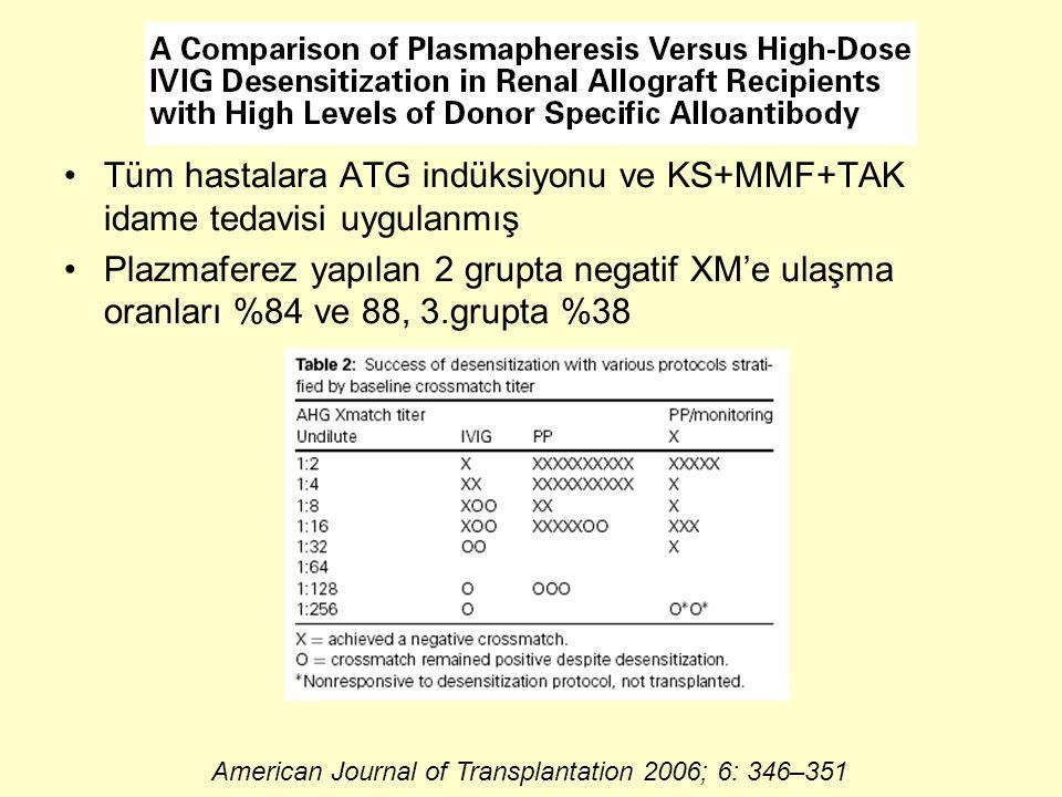 Tüm hastalara ATG indüksiyonu ve KS+MMF+TAK idame tedavisi uygulanmış Plazmaferez yapılan 2 grupta negatif XM'e ulaşma oranları %84 ve 88, 3.grupta %38 American Journal of Transplantation 2006; 6: 346–351
