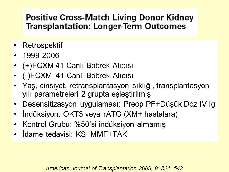 Desensitizasyon Uygulamaları Uzun Dönem Sonuçları Retrospektif 1999-2006 (+)FCXM 41 Canlı Böbrek Alıcısı (-)FCXM 41 Canlı Böbrek Alıcısı Yaş, cinsiyet, retransplantasyon sıklığı, transplantasyon yılı parametreleri 2 grupta eşleştirilmiş Desensitizasyon uygulaması: Preop PF+Düşük Doz IV Ig İndüksiyon: OKT3 veya rATG (XM+ hastalara) Kontrol Grubu: %50'si indüksiyon almamış İdame tedavisi: KS+MMF+TAK American Journal of Transplantation 2009; 9: 536–542