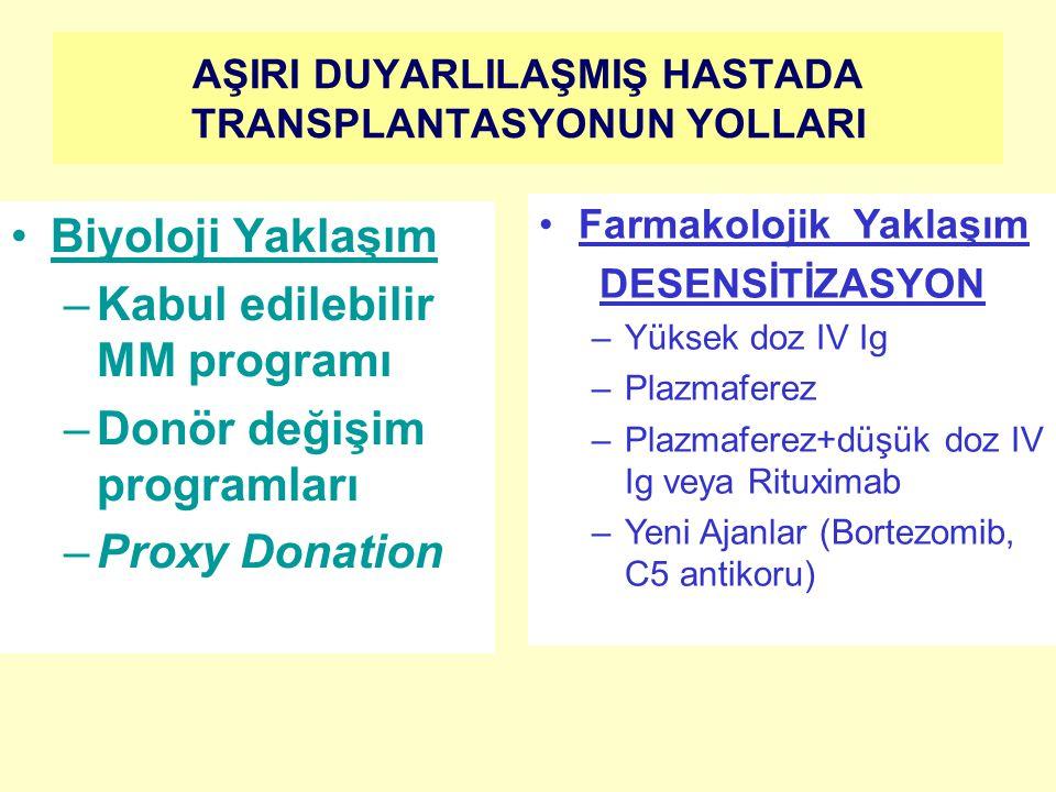 AŞIRI DUYARLILAŞMIŞ HASTADA TRANSPLANTASYONUN YOLLARI Biyoloji Yaklaşım –Kabul edilebilir MM programı –Donör değişim programları –Proxy Donation Farmakolojik Yaklaşım DESENSİTİZASYON –Yüksek doz IV Ig –Plazmaferez –Plazmaferez+düşük doz IV Ig veya Rituximab –Yeni Ajanlar (Bortezomib, C5 antikoru)