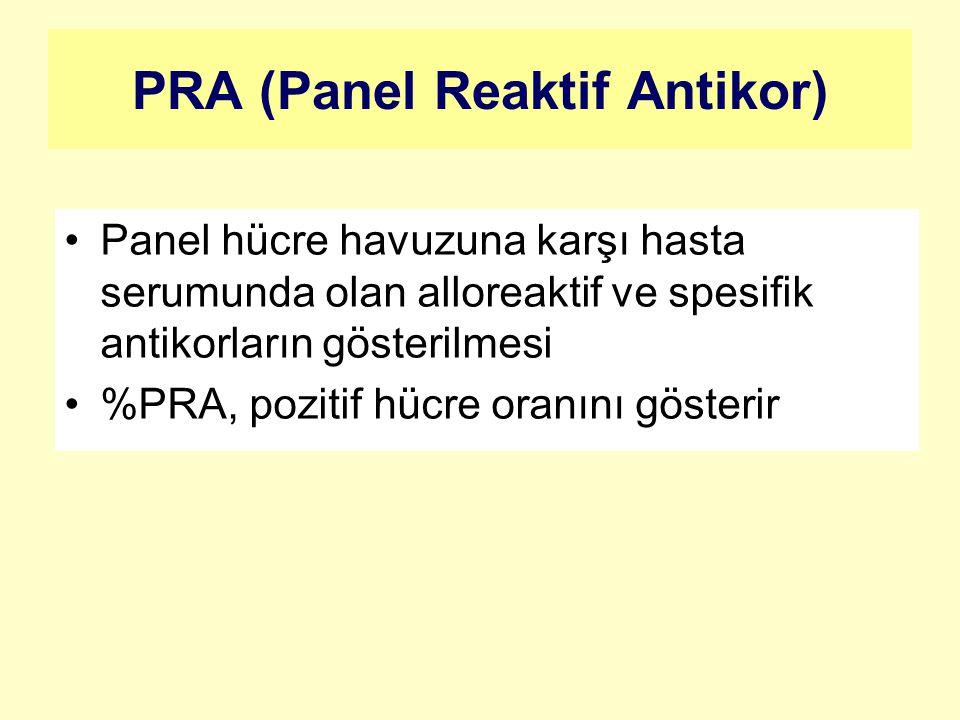 PRA (Panel Reaktif Antikor) Panel hücre havuzuna karşı hasta serumunda olan alloreaktif ve spesifik antikorların gösterilmesi %PRA, pozitif hücre oranını gösterir