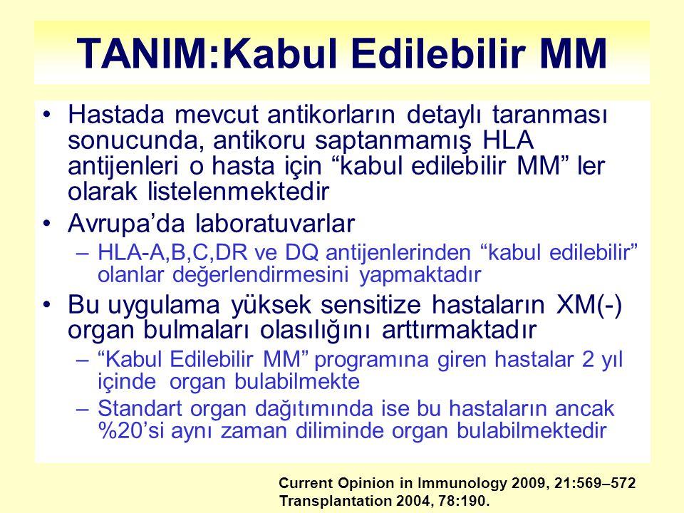 TANIM:Kabul Edilebilir MM Hastada mevcut antikorların detaylı taranması sonucunda, antikoru saptanmamış HLA antijenleri o hasta için kabul edilebilir MM ler olarak listelenmektedir Avrupa'da laboratuvarlar –HLA-A,B,C,DR ve DQ antijenlerinden kabul edilebilir olanlar değerlendirmesini yapmaktadır Bu uygulama yüksek sensitize hastaların XM(-) organ bulmaları olasılığını arttırmaktadır – Kabul Edilebilir MM programına giren hastalar 2 yıl içinde organ bulabilmekte –Standart organ dağıtımında ise bu hastaların ancak %20'si aynı zaman diliminde organ bulabilmektedir Current Opinion in Immunology 2009, 21:569–572 Transplantation 2004, 78:190.
