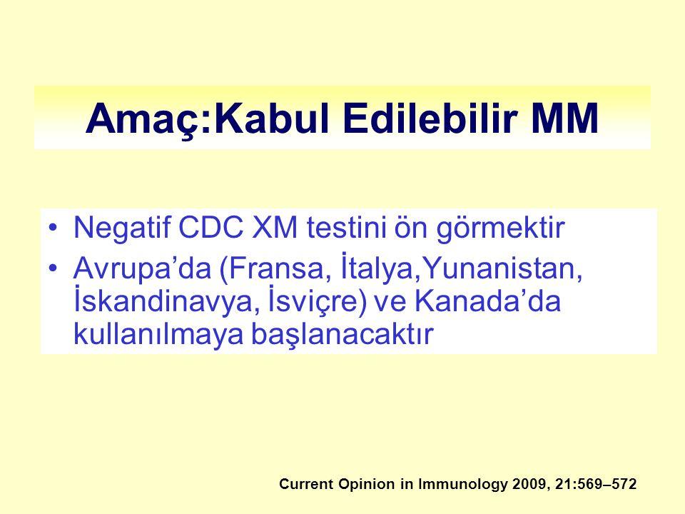 Amaç:Kabul Edilebilir MM Negatif CDC XM testini ön görmektir Avrupa'da (Fransa, İtalya,Yunanistan, İskandinavya, İsviçre) ve Kanada'da kullanılmaya başlanacaktır Current Opinion in Immunology 2009, 21:569–572