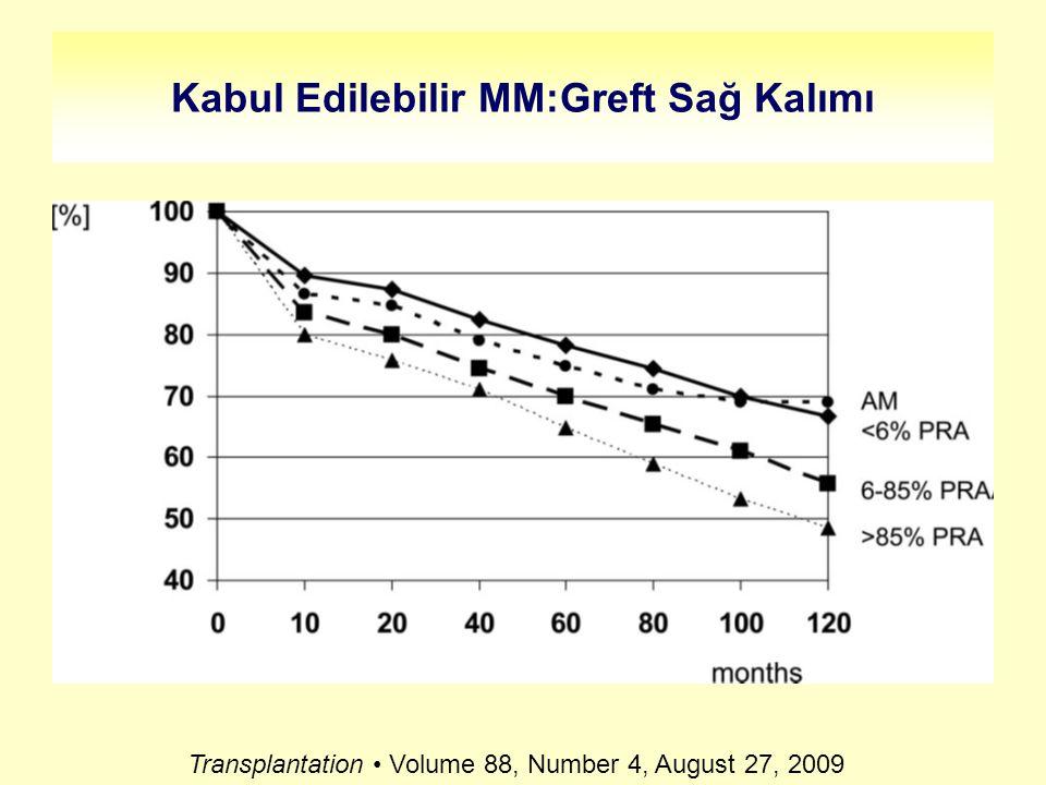 Kabul Edilebilir MM:Greft Sağ Kalımı Transplantation Volume 88, Number 4, August 27, 2009