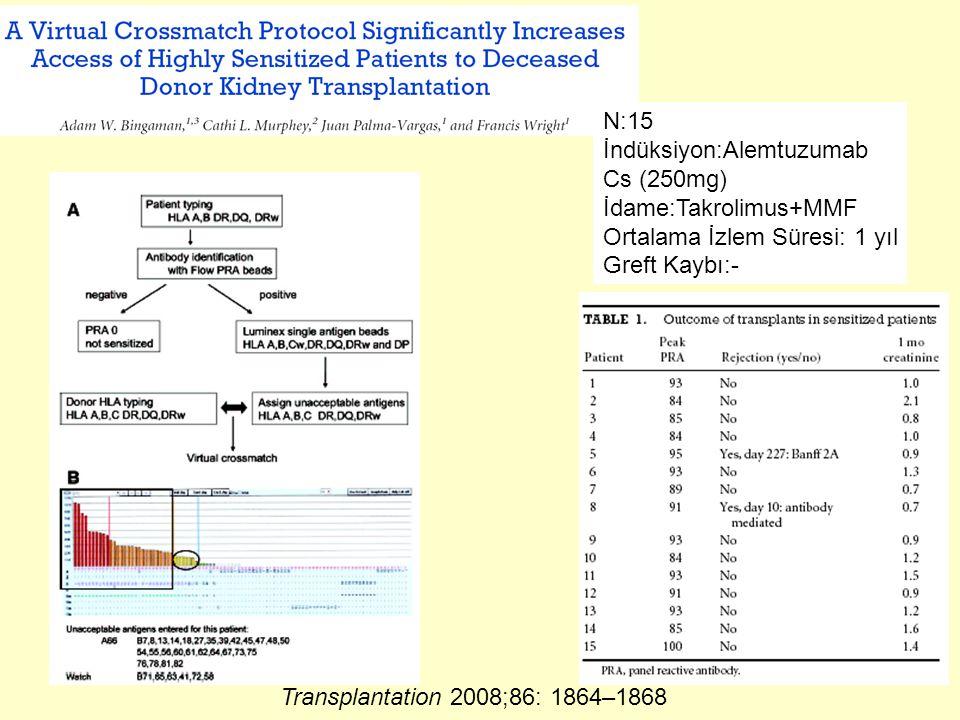 Transplantation 2008;86: 1864–1868 N:15 İndüksiyon:Alemtuzumab Cs (250mg) İdame:Takrolimus+MMF Ortalama İzlem Süresi: 1 yıl Greft Kaybı:-