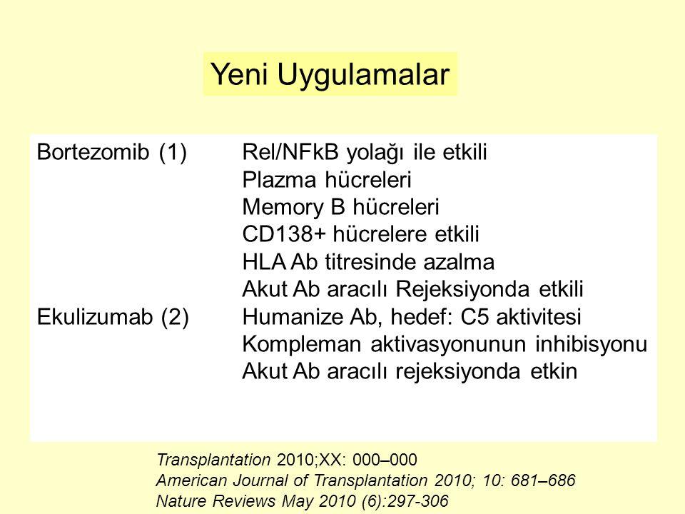 Yeni Uygulamalar Bortezomib (1)Rel/NFkB yolağı ile etkili Plazma hücreleri Memory B hücreleri CD138+ hücrelere etkili HLA Ab titresinde azalma Akut Ab aracılı Rejeksiyonda etkili Ekulizumab (2)Humanize Ab, hedef: C5 aktivitesi Kompleman aktivasyonunun inhibisyonu Akut Ab aracılı rejeksiyonda etkin Transplantation 2010;XX: 000–000 American Journal of Transplantation 2010; 10: 681–686 Nature Reviews May 2010 (6):297-306